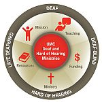 logo of committee, with five figures inside a circle representing Deaf-Blind, Late-Deafened, Deaf, and Hard of hearing.